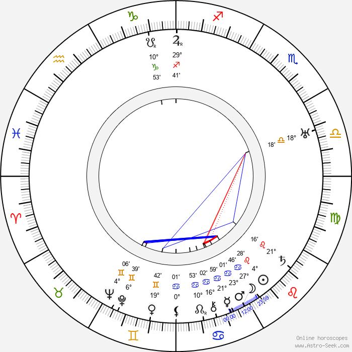 Vera Karalli - Birth horoscope chart