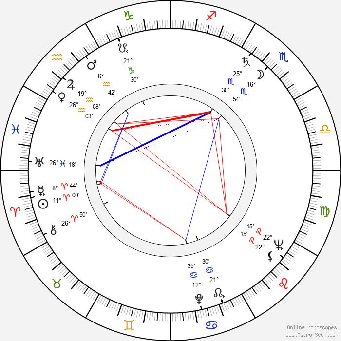 Věra Koktová - Birth horoscope chart