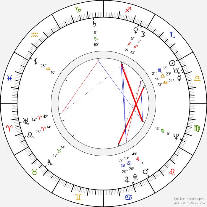Vera Liskova-Schranilova - Birth horoscope chart