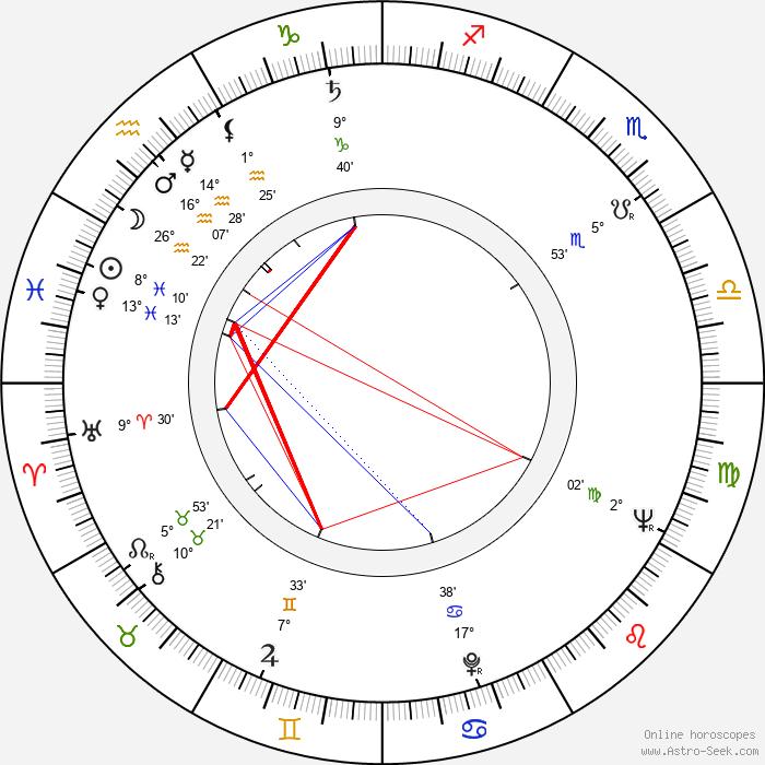 Věra Nováková - Birth horoscope chart