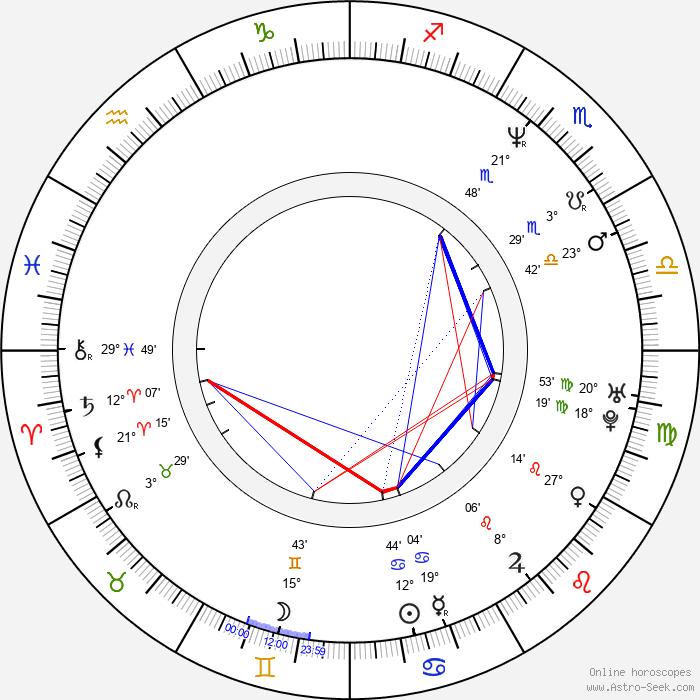 Věra Patt - Birth horoscope chart