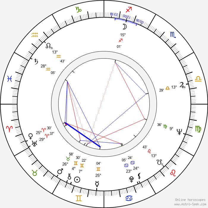 Věra Plívová-Šimková - Birth horoscope chart