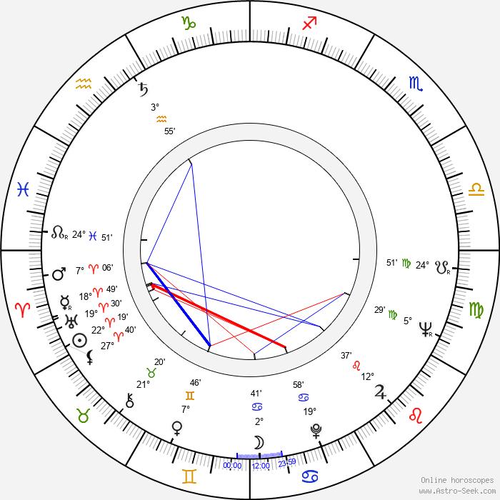 Věra Soukupová - Birth horoscope chart
