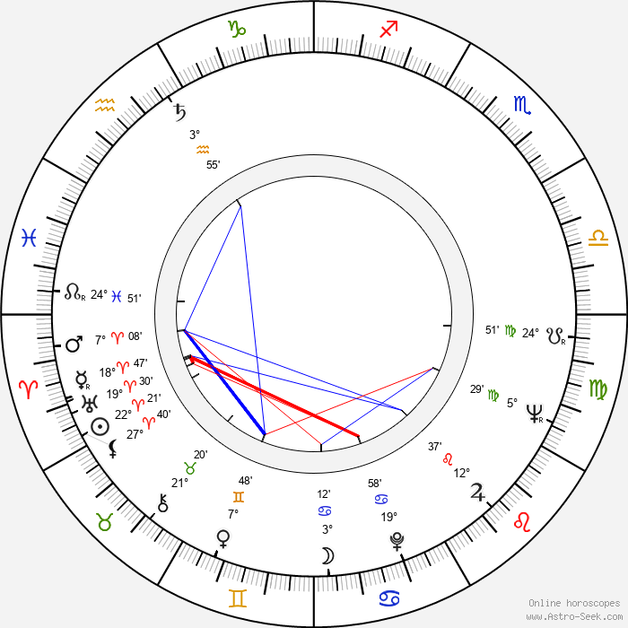 Věra Soukupová - Birth horoscope chart