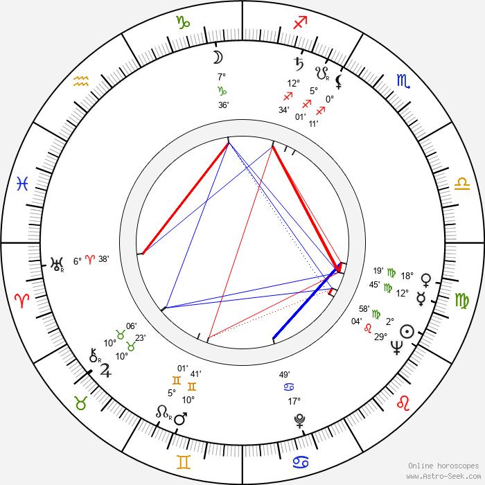 Věra Štinglová - Birth horoscope chart