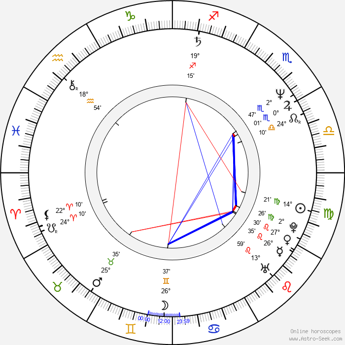 Vera Storozheva - Birth horoscope chart