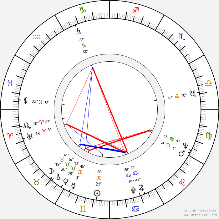 Věra Suková - Birth horoscope chart