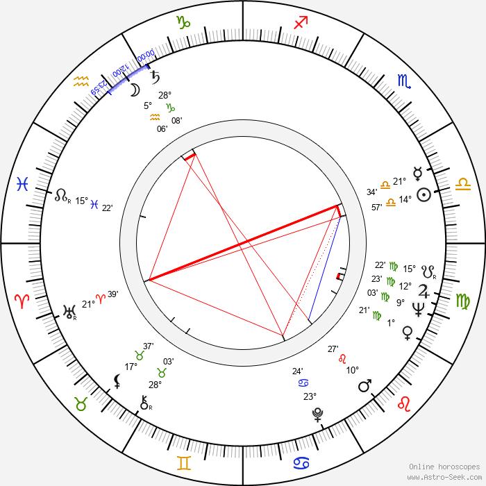 Věra Uzelacová - Birth horoscope chart