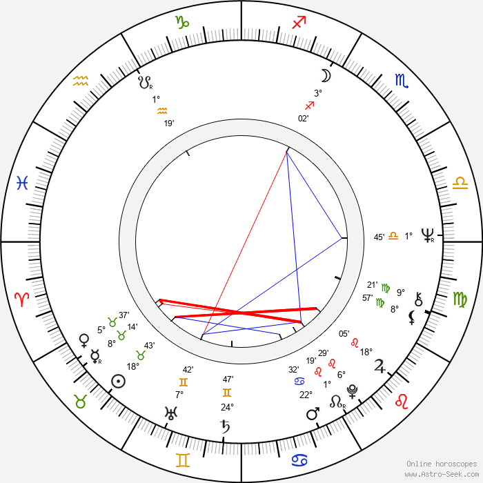 Věra Vlčková - Birth horoscope chart