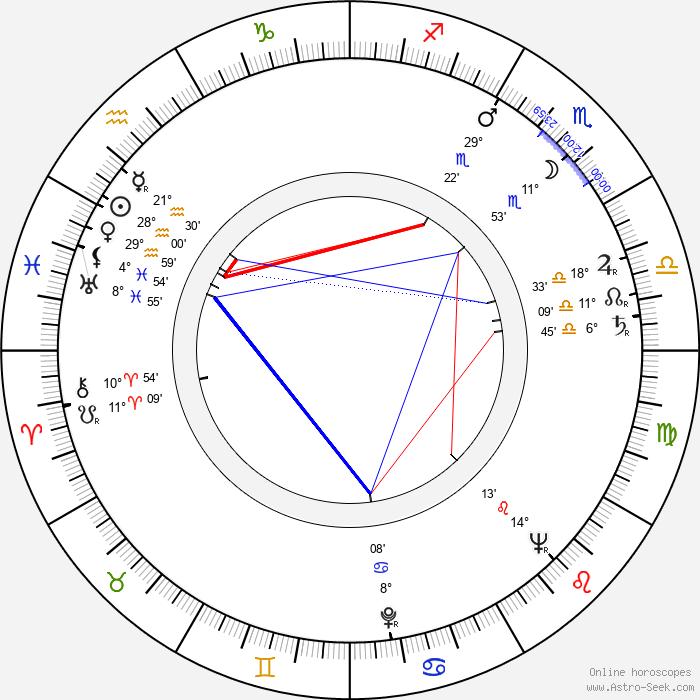 Věra Ždichyncová - Birth horoscope chart