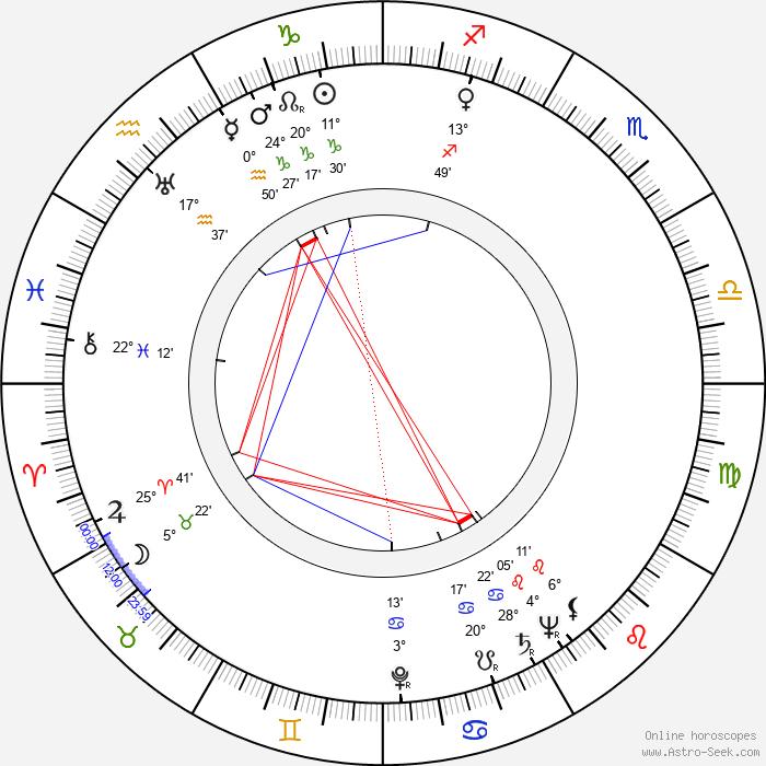 Vera Zorina - Birth horoscope chart