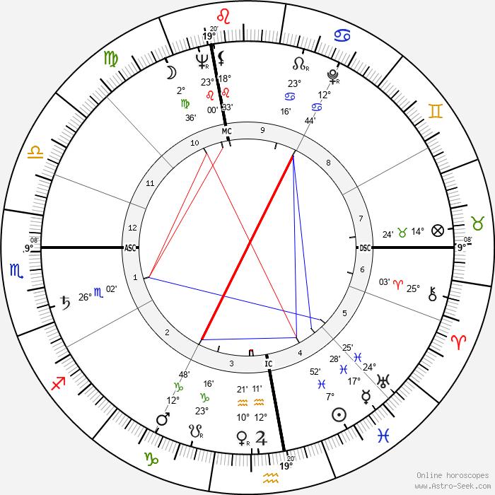 Verne Gagne - Birth horoscope chart