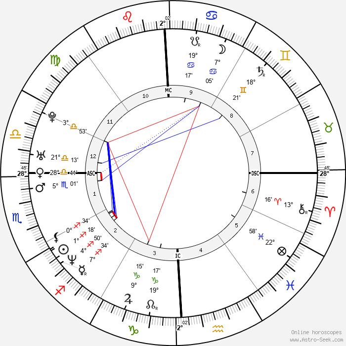 Veronica Avluv - Birth horoscope chart