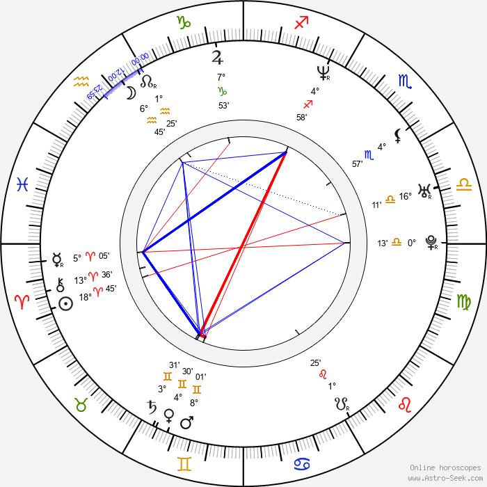 Veronika Borovková - Birth horoscope chart