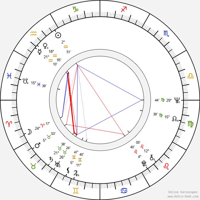 Veronika Forejtová - Birth horoscope chart