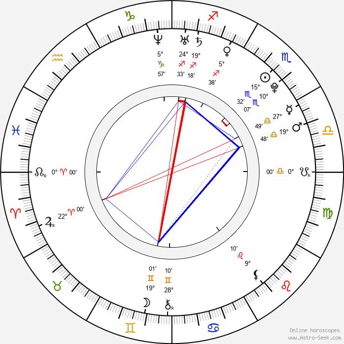 Veronika Havlíčková - Birth horoscope chart