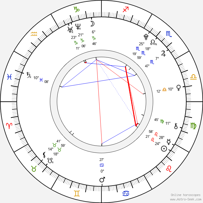 Veronika Stýblová - Birth horoscope chart