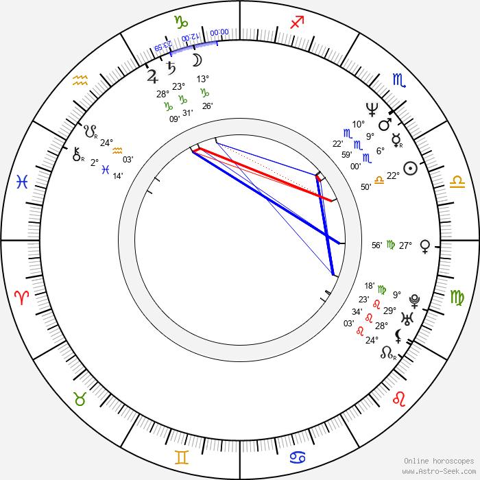 Veronika Žilková Stropnická - Birth horoscope chart