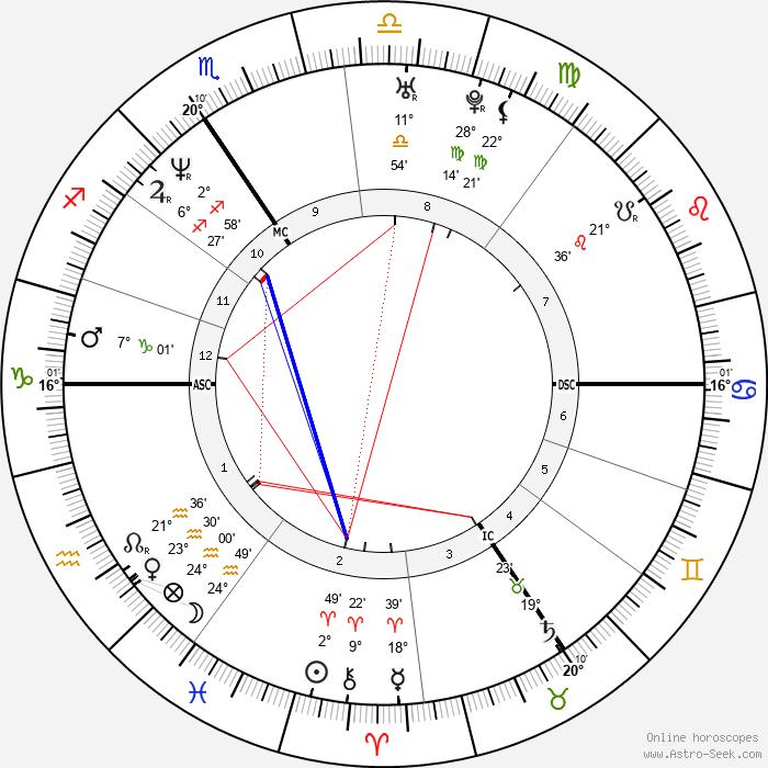 Véronique Pirotton - Birth horoscope chart