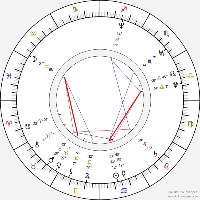 Vesela Kazakova - Birth horoscope chart