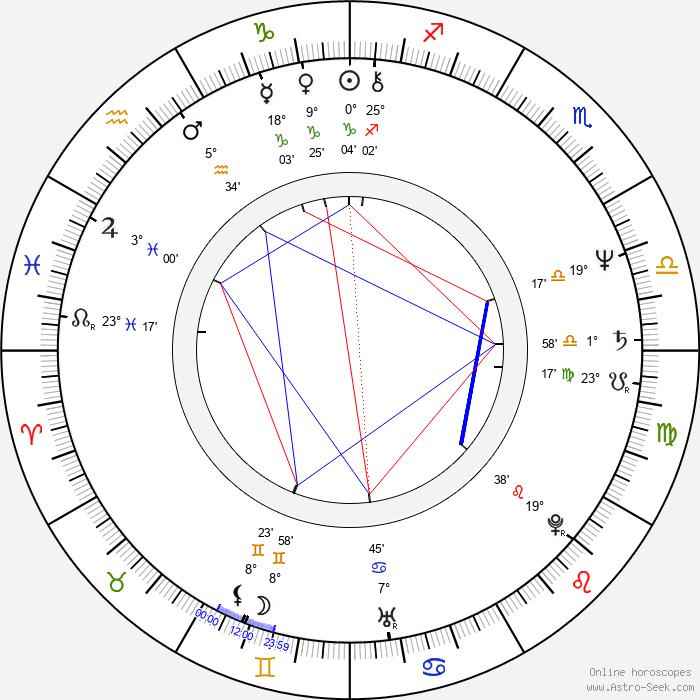 Vibeke Windeløv - Birth horoscope chart