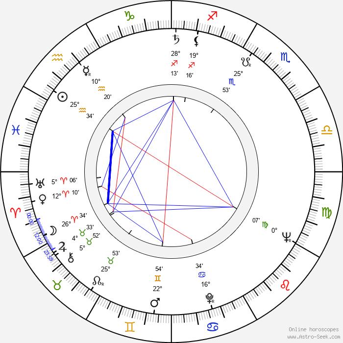 Vic Morrow - Birth horoscope chart