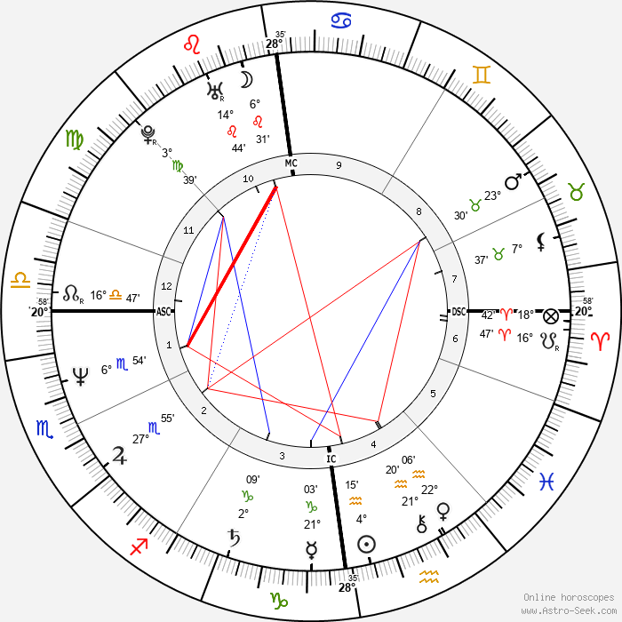 Vic Reeves - Birth horoscope chart
