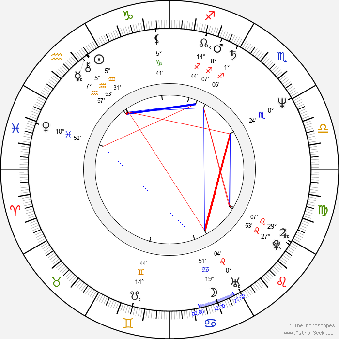 Vicente Gil - Birth horoscope chart