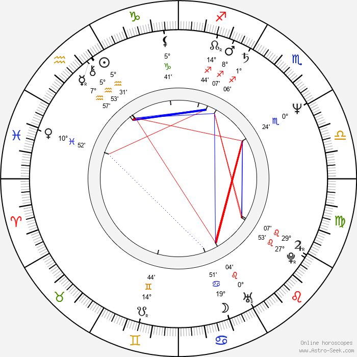Vicente Gil - Birth horoscope chart