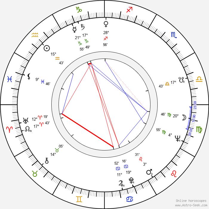 Vicente Parra - Birth horoscope chart