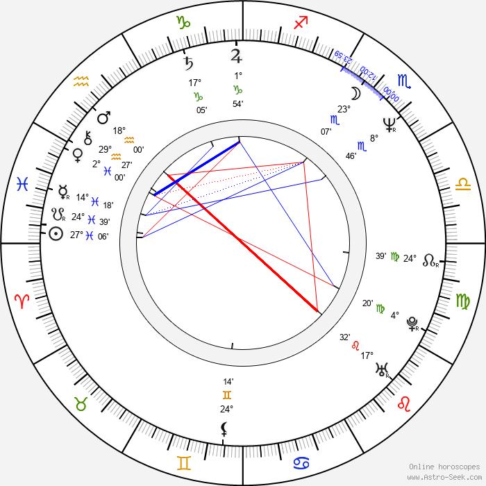 Vicki Lewis - Birth horoscope chart