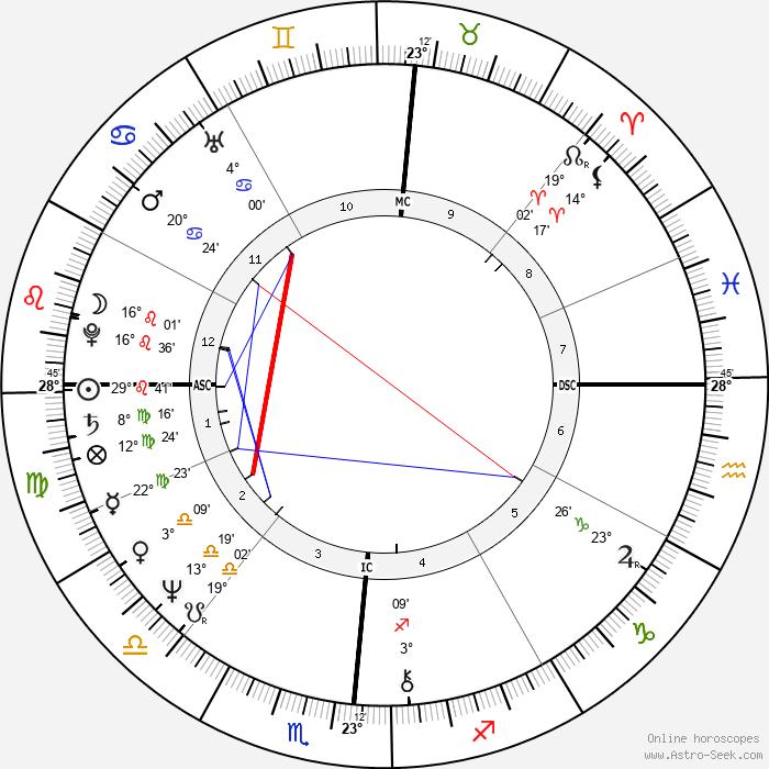 Vicky Leandros - Birth horoscope chart