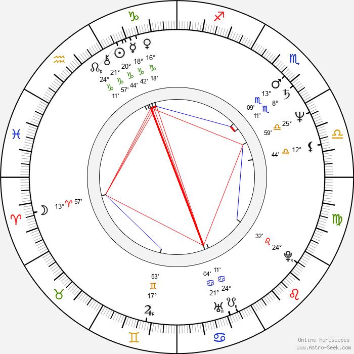 Vicky Peña - Birth horoscope chart