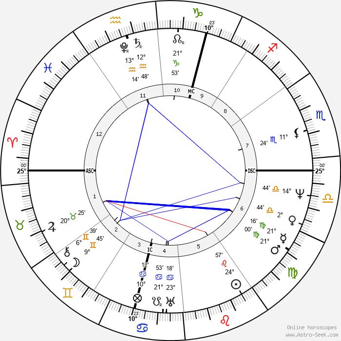 Victoire von Sachsen-Coburg-Saalfeld - Birth horoscope chart
