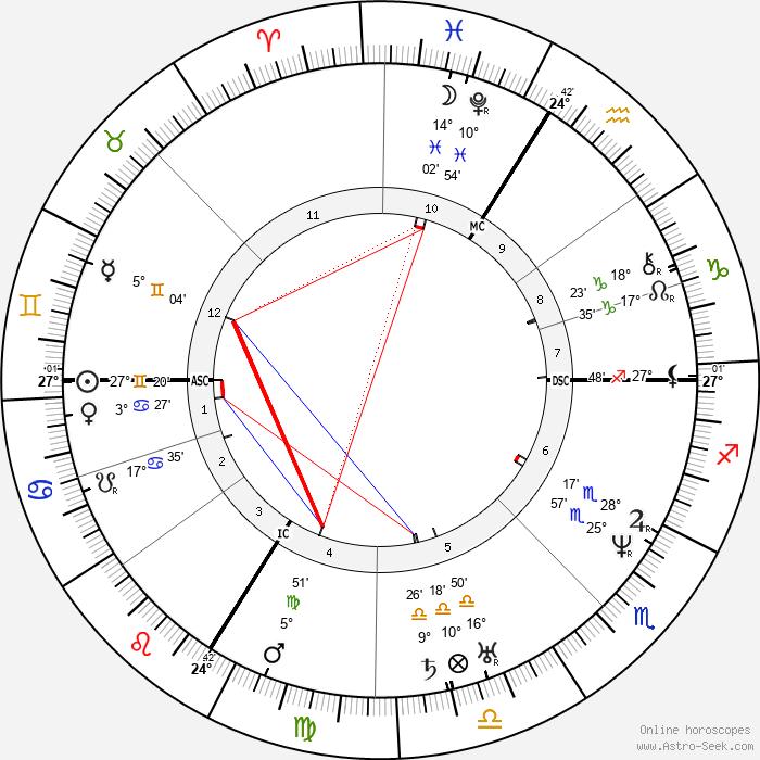 Victor Baltard - Birth horoscope chart