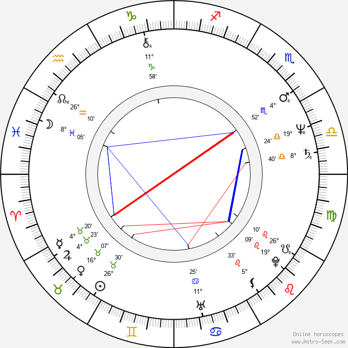 Victor Boştinaru - Birth horoscope chart