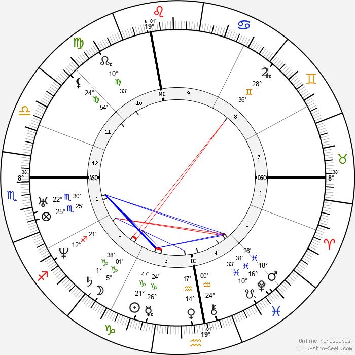 Victor de Laprade - Birth horoscope chart