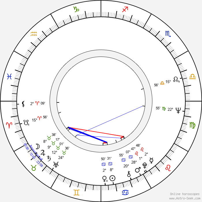 Víctor Erice - Birth horoscope chart
