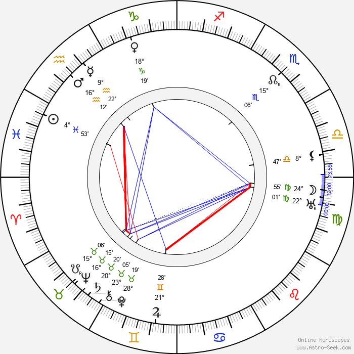 Victor Fleming - Birth horoscope chart