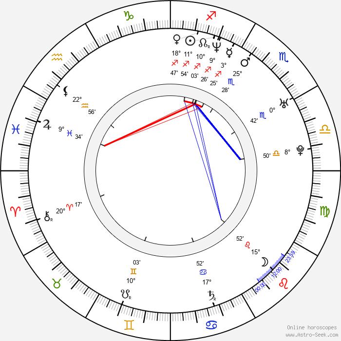 Víctor García - Birth horoscope chart