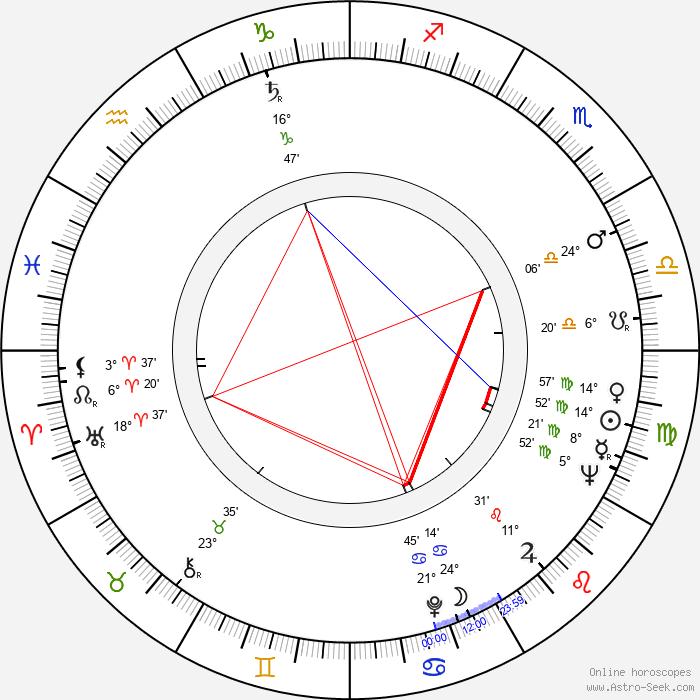 Victor Garrivier - Birth horoscope chart