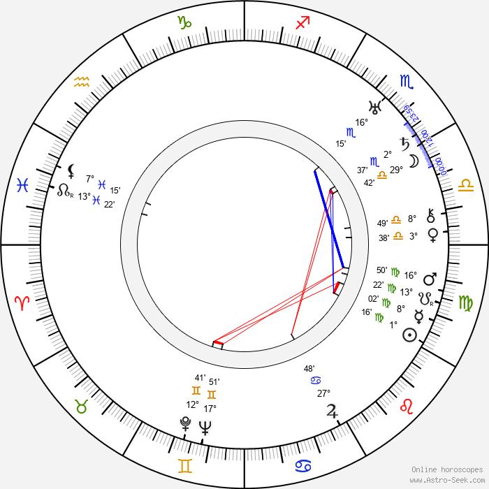 Victor Halperin - Birth horoscope chart