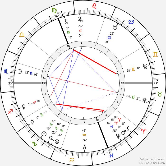 Victor Horta - Birth horoscope chart