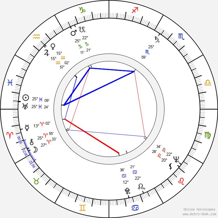 Victor Maddern - Birth horoscope chart