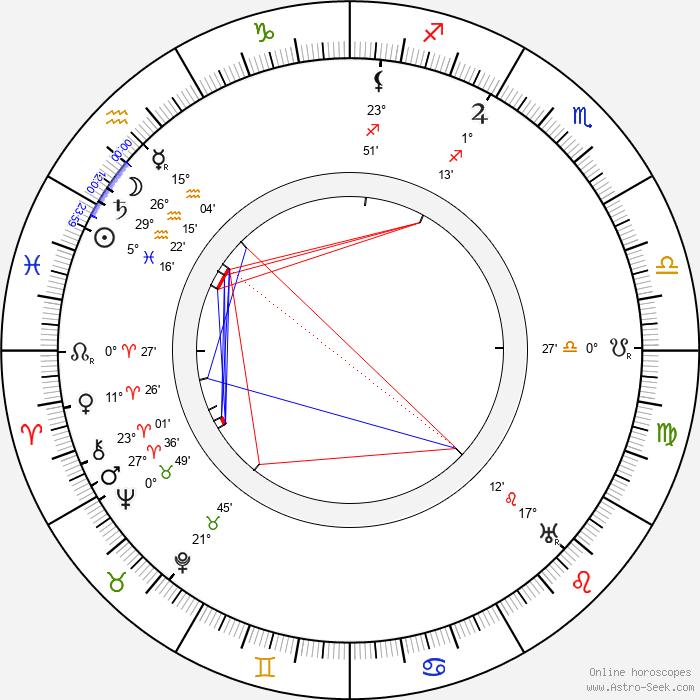 Victor Moore - Birth horoscope chart
