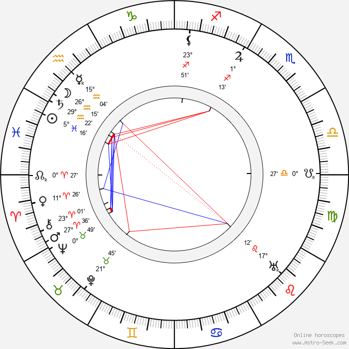 Victor Moore - Birth horoscope chart