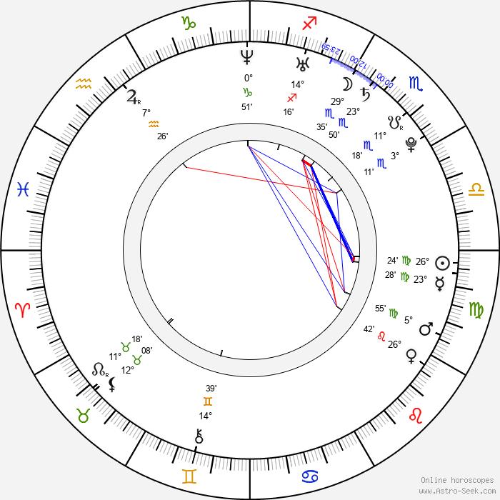 Victor Norén - Birth horoscope chart