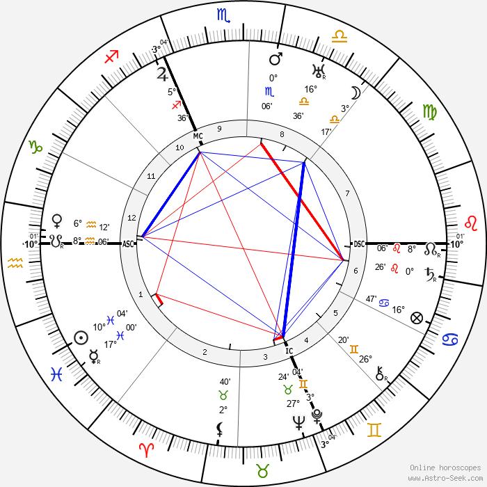 Victor Rietti - Birth horoscope chart