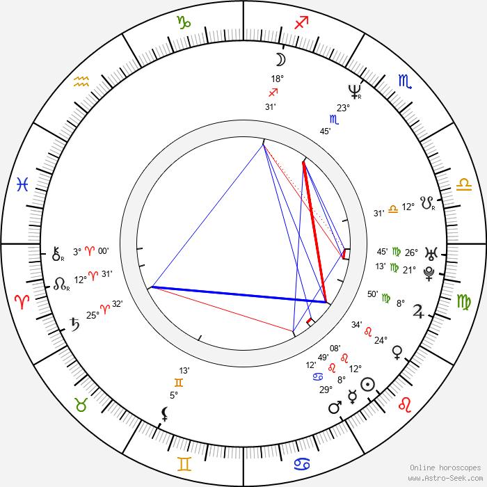 Victor Schefé - Birth horoscope chart