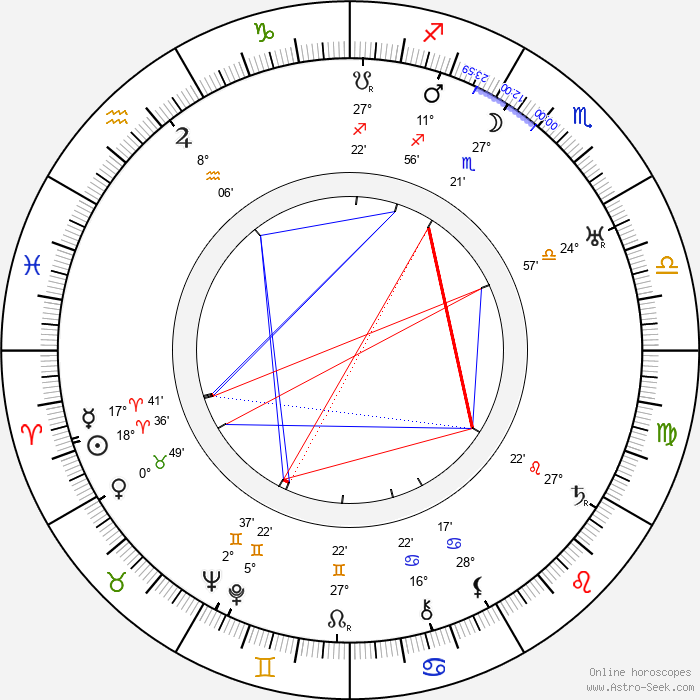 Victor Schertzinger - Birth horoscope chart